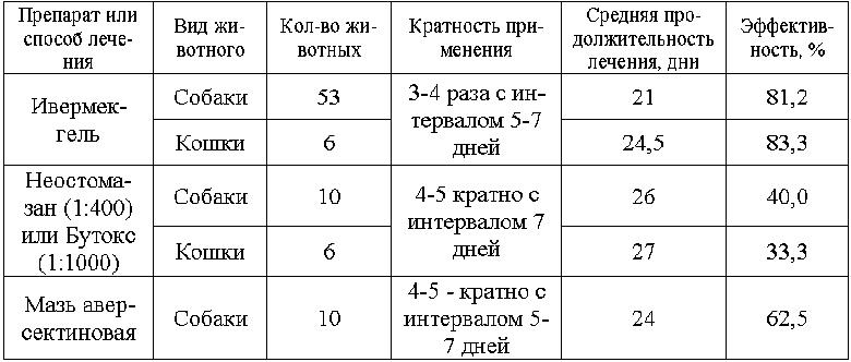 демодекоза кошек (таб. 1).